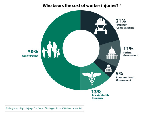 OSHA worker injuries